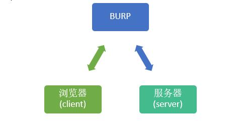 使用Burp进行暴力破解